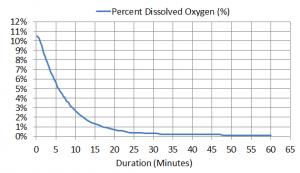 Deaeration Chart
