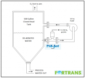 Deaeration System Diagram